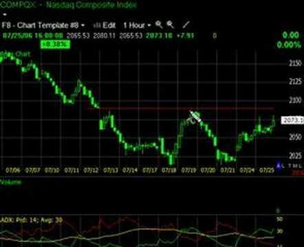 Market averages and SLXA/AMZN