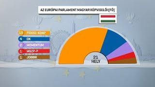 Véglegessé vált a magyar Európai Parlamenti képviselők névsora 19-06-02