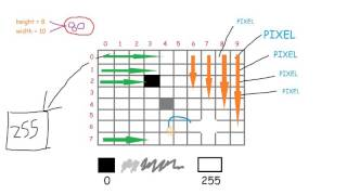 Image Understanding & Processing - Foundation
