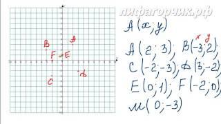 § 14. Координатная плоскость