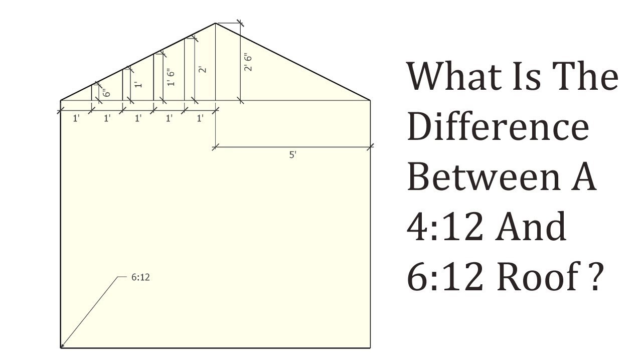 Whats The Difference Between 412 And 612 Roofs