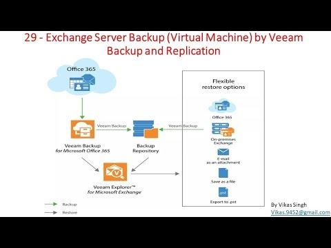 Veeam Advance Training   29 - Exchange Server Backup VM By Veeam Backup And Replication