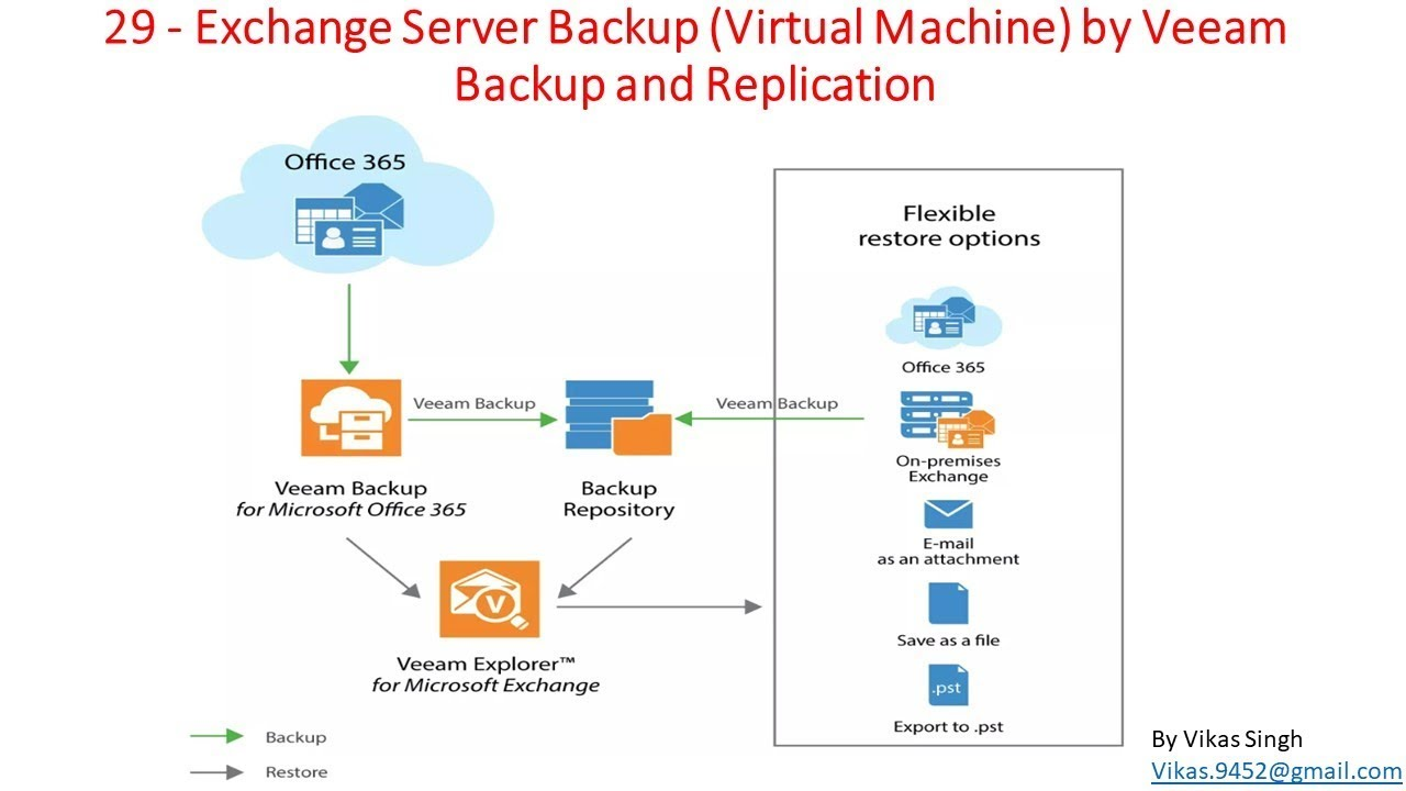 Veeam Advance Training | 29 - Exchange Server Backup VM by Veeam Backup and  Replication