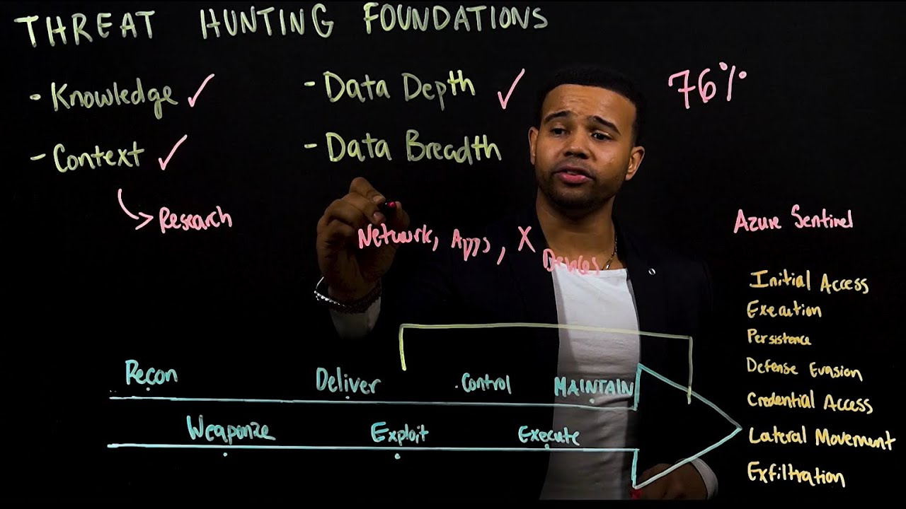 Threat Hunting with Azure Sentinel