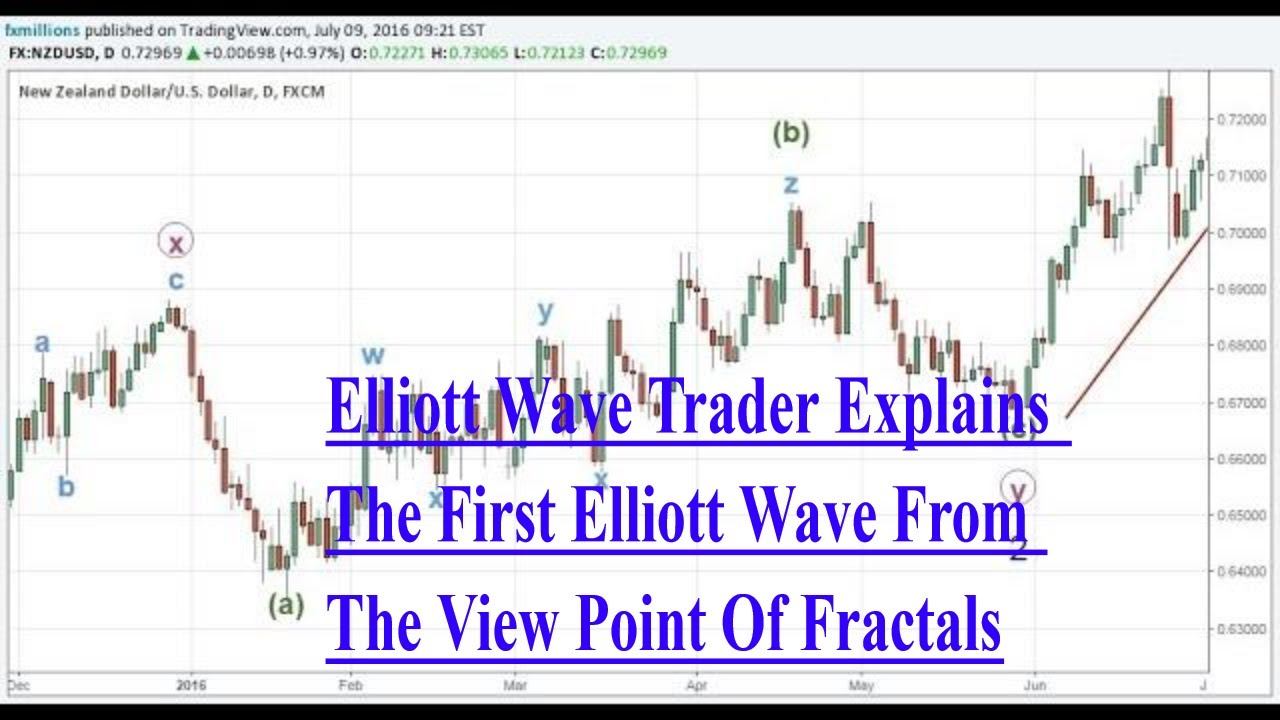 Elliott Wave Trader Explains The First Elliott Wave From The View Point Of  Fractals