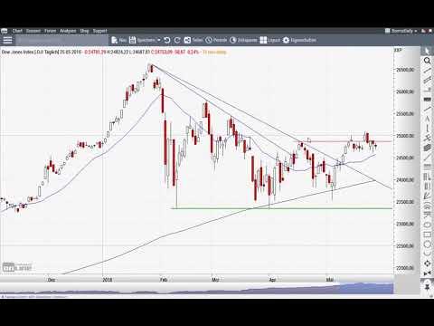 Euro/US-Dollar: Geht es jetzt erst richtig los? - Chart Flash 28.05.2018