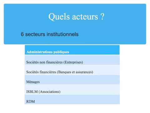 hqdefault - Les sociétés non financières(SNF):
