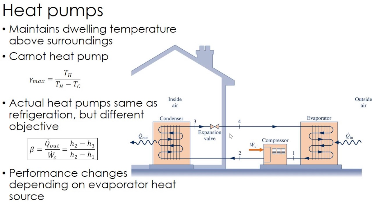 hight resolution of thermodynamics lecture 37 heat pumps