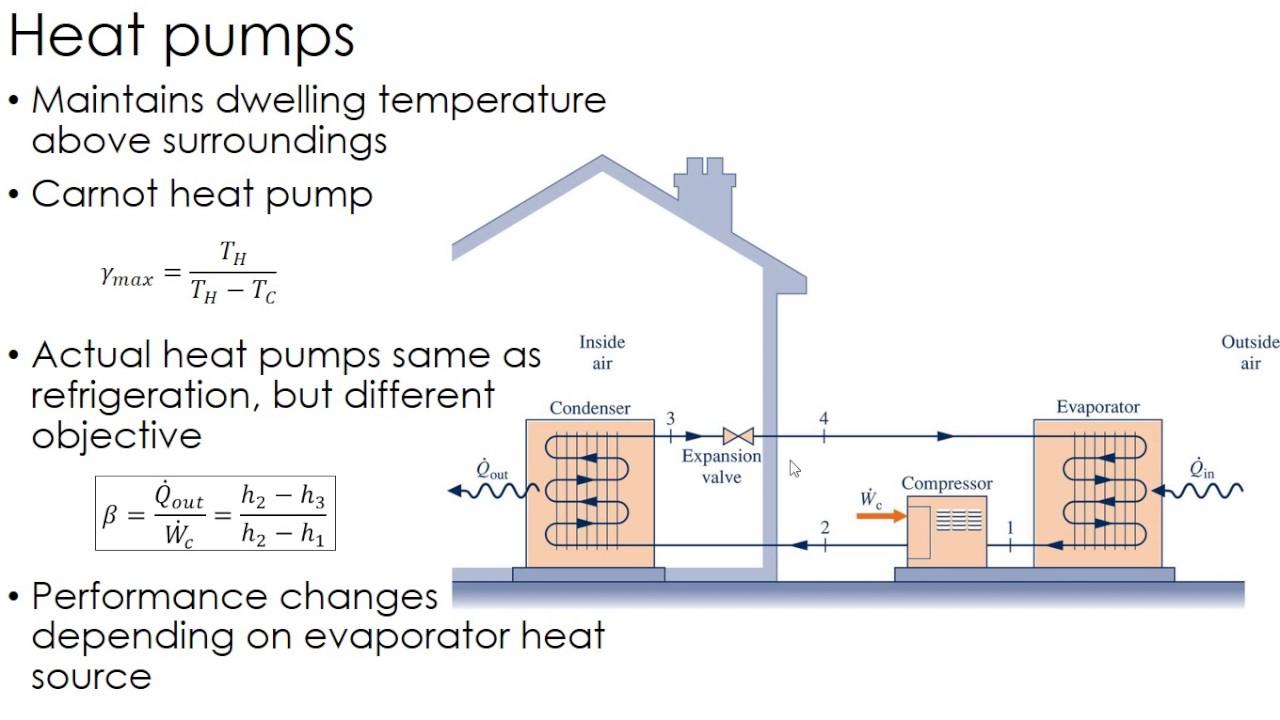 thermodynamics lecture 37 heat pumps [ 1280 x 720 Pixel ]