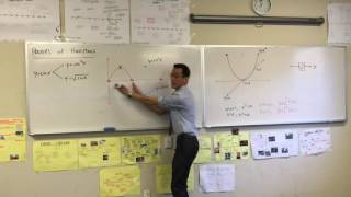 Graphing Powers of Functions (3 of 4: y = sin²x)