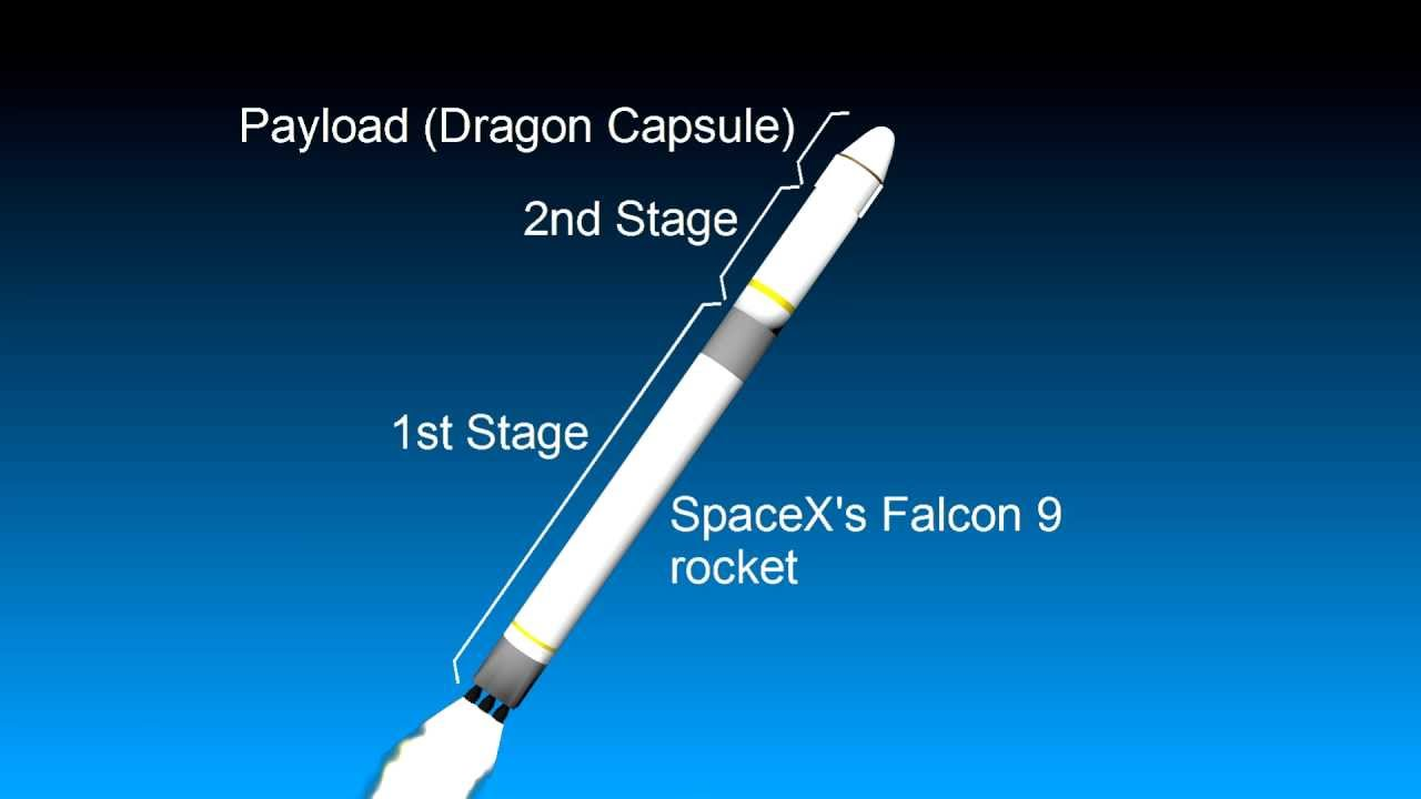 how a rocket works earth to space eg spacex falcon 9 and dragon youtube [ 1280 x 720 Pixel ]