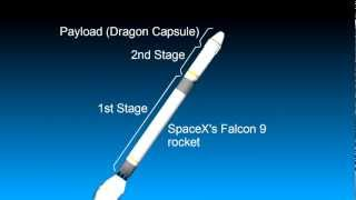 How a Rocket Works/Earth to Space Eg SpaceX Falcon 9 and Dragon thumbnail