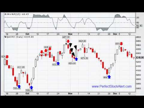 The Basics Of Trend Trading