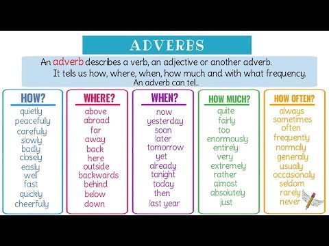 ADVERBS Functions & Examples | Learn English Grammar