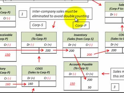 Consolidate Intercompany Sales Of Goods Between Affiliated Companies