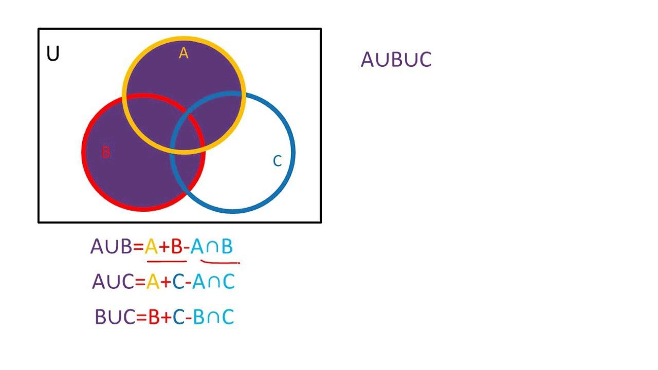 Uniones e intersecciones en tres conjuntos youtube uniones e intersecciones en tres conjuntos ccuart Choice Image
