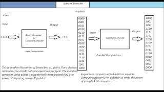 Basic Mathematic Concept of a Qubit vs  Binary Bit