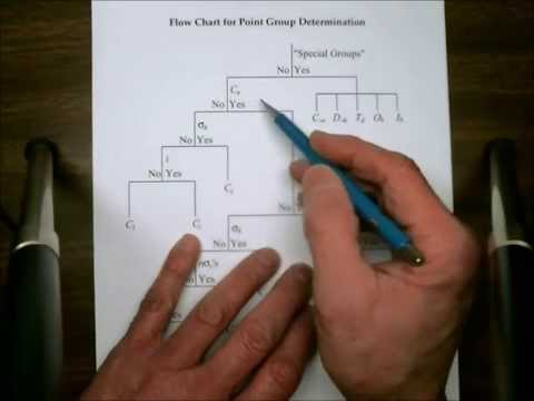Determining point group also youtube rh