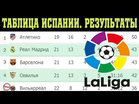 Чемпионат Испании по футболу. 22 тур. Таблица, результаты и расписание.