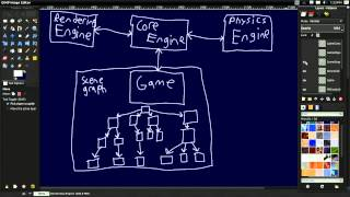 #32 3D Game Engine Tutorial: Engine Architecture