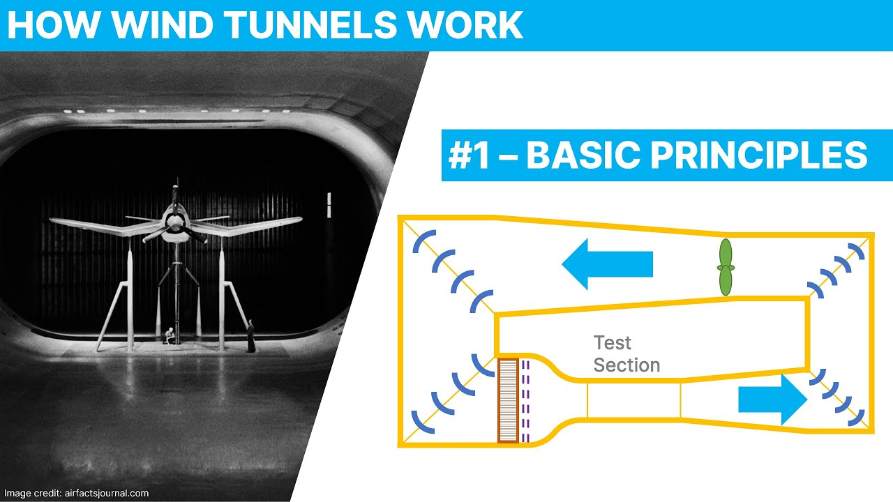 How Wind tunnels Work – Contraction, Test Section, Diffuser, Fan, Turning Vanes and Settling Chamber