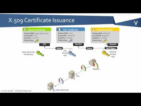 PKI Bootcamp - Basics of Certificate Issuance