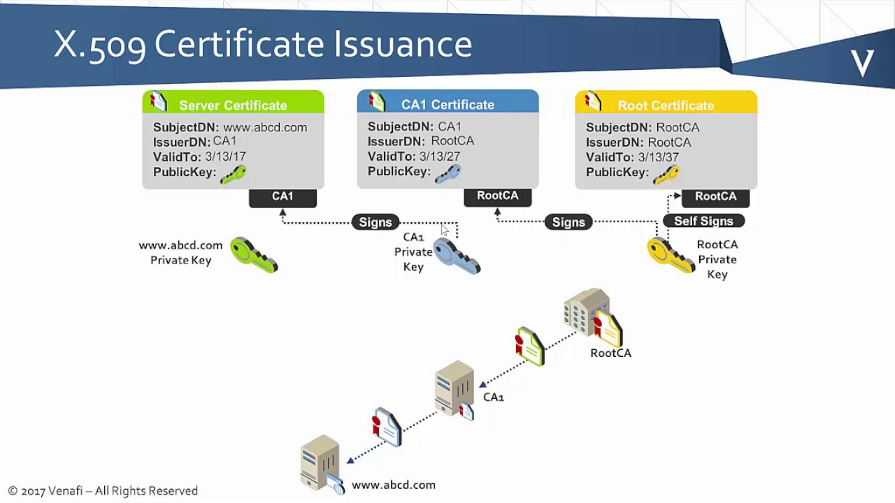 Pki Bootcamp Basics Of Certificate Issuance Youtube