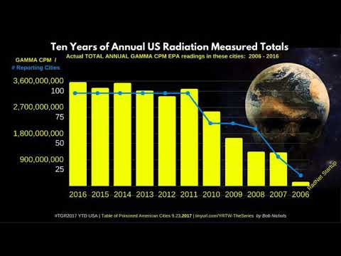 Total Gamma Radiation 2017.3 Year to Date USA - WITH USA ANNUAL RAD TOTALS SINCE 2006