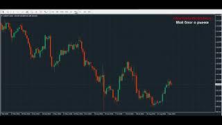 Самые Сильные Торговые Уровни Уровни на ФорексТрейдинг, Price Action,Обучение Ф