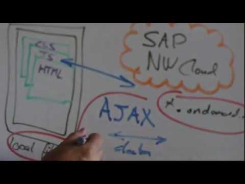 CORS - Cross Origin Resource Sharing in SAP NetWeaver Cloud
