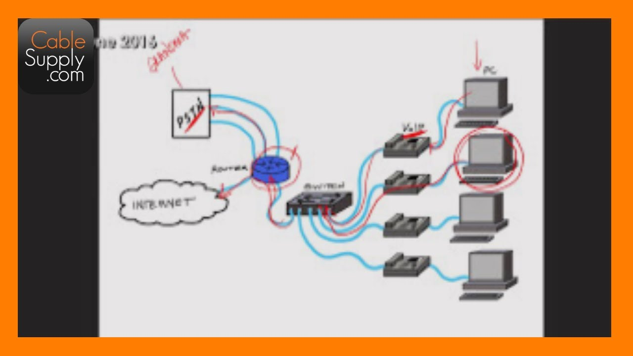 The Evolution Of Voice Over Ip Voip Youtube Wiring Diagram
