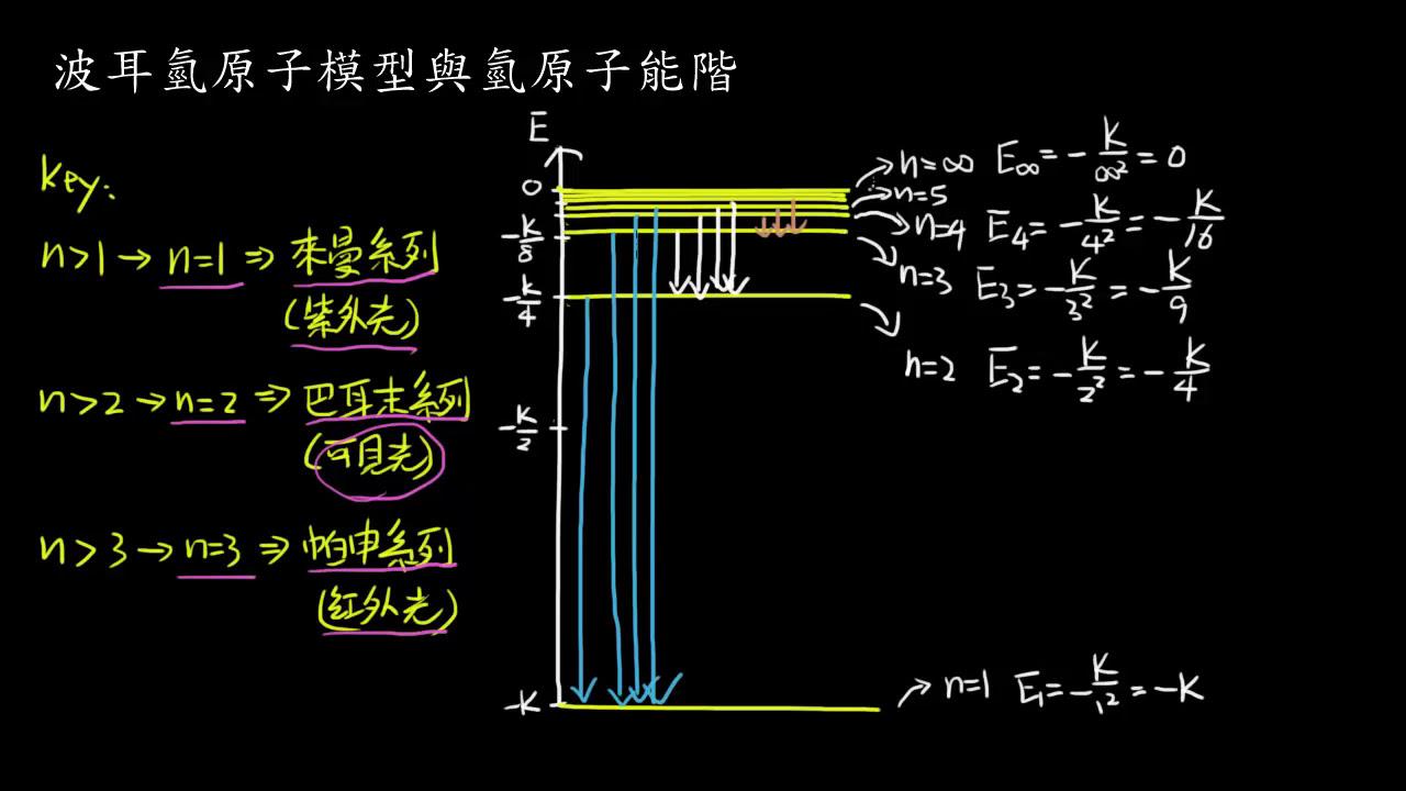 選修化學(上)1-2.1波耳氫原子模型與氫原子能階 - YouTube