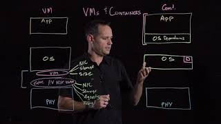 Containers and VMs - A Practical Comparison