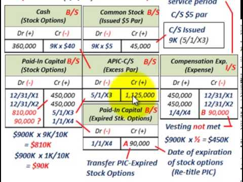 Stock Options (Expired Vs Forfeited, Effect On Paid-In Capital Vs Compensation Expense)