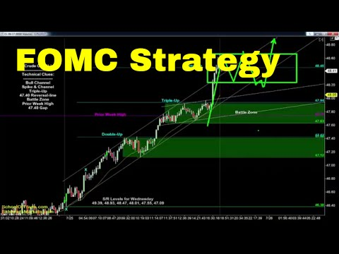 FOMC Day Trading Strategy | Crude Oil, Emini, Gold, Euro, FDAX