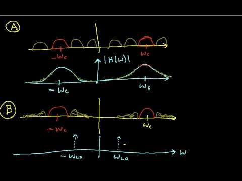 AM Modulation and Demodulation Part 2