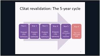 CStat and CSci revalidation – your questions answered 2018