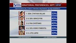 24 Oras: SWS: Ilang nakaupong Senador, nanguna sa Senatorial Preference Survey