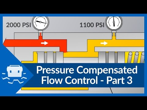 Pressure Compensated Flow Control - Part 3