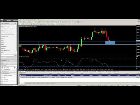 Support and Resistance Trading - For Beginners