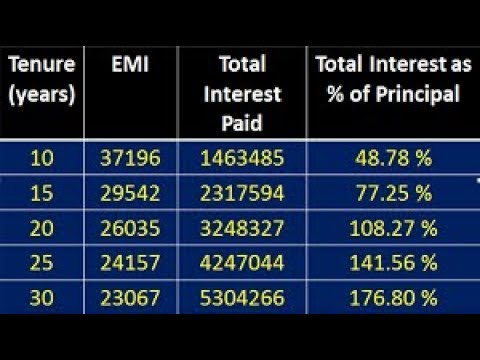 How to Reduce Home Loan Interest Burden || Home loan Tips an