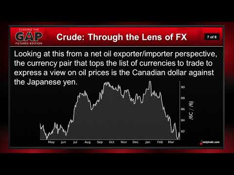 Forex Trading With a Commodity Twist   Closing the Gap: Futures Edition