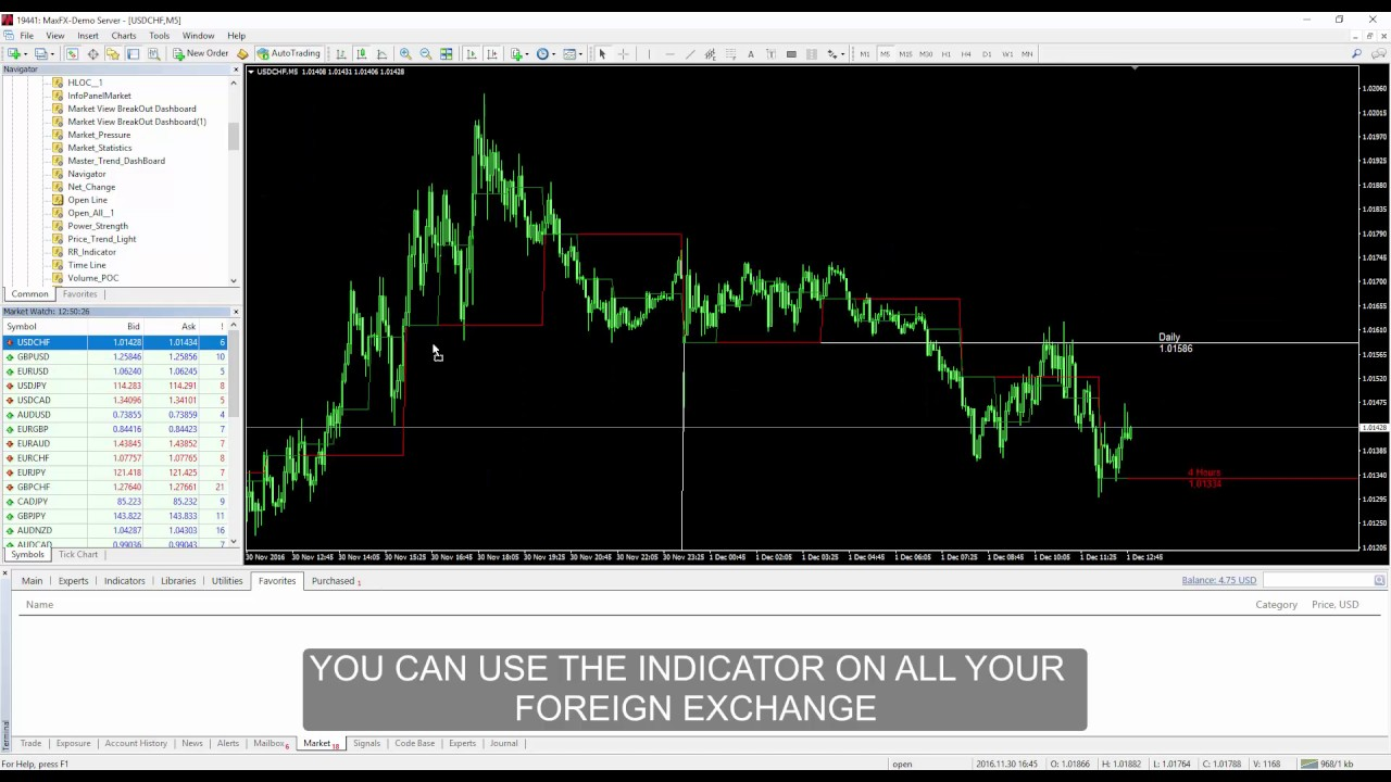 Open Line Mt4 Indicator Forexmql It Youtube