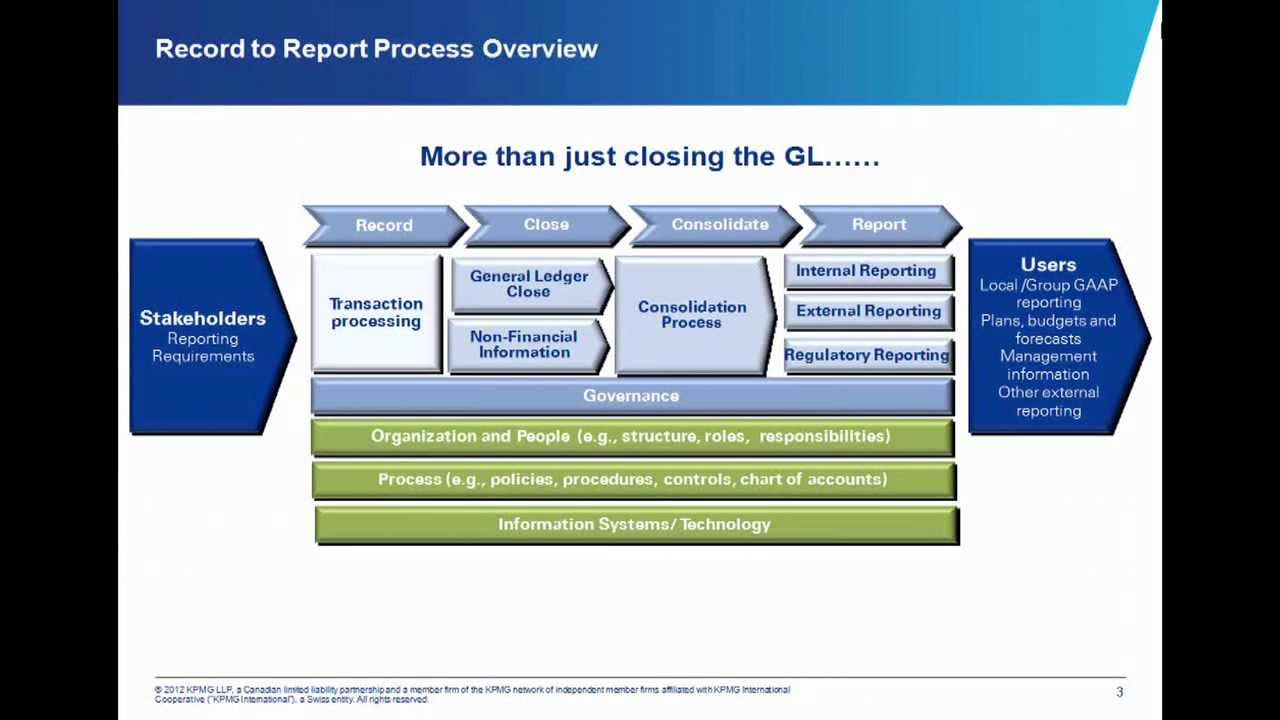 Conceptually Record To Reporting Cycle R2r Know Oracle