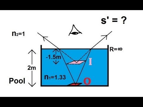 Physics - Optics: Refracted Surface (1 Of 5) Swimming Pool