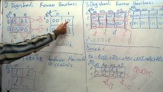 2 Değişkenli Karno Haritası - Ali KAFES