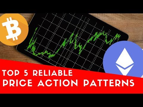 Top 5 reliable price action patterns in Crypto and Forex Trading