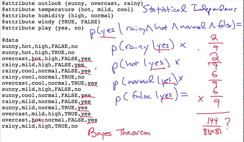 Naive Bayes Example Youtube