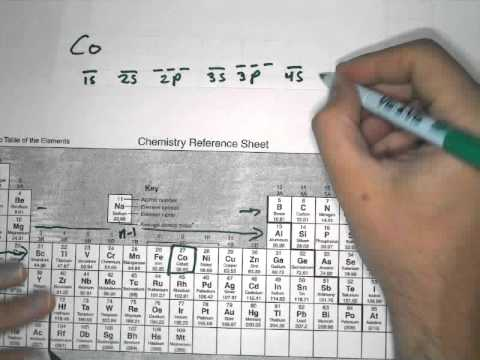 Orbital Diagram Example and Practice Cobalt problem  - YouTube