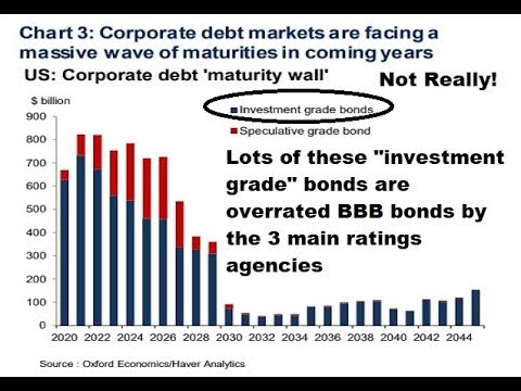 enormous-amounts-of-us-corporate-bond-maturities-coming-due-in-the-next-few-years